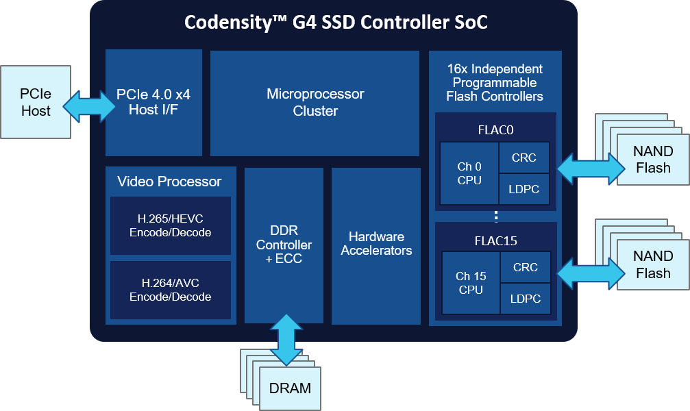 Flexible SSD Controller for Video-Intensive Applications - NETINT